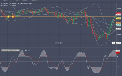 Binary options simple strategy using Stochastic Momentum Indicator